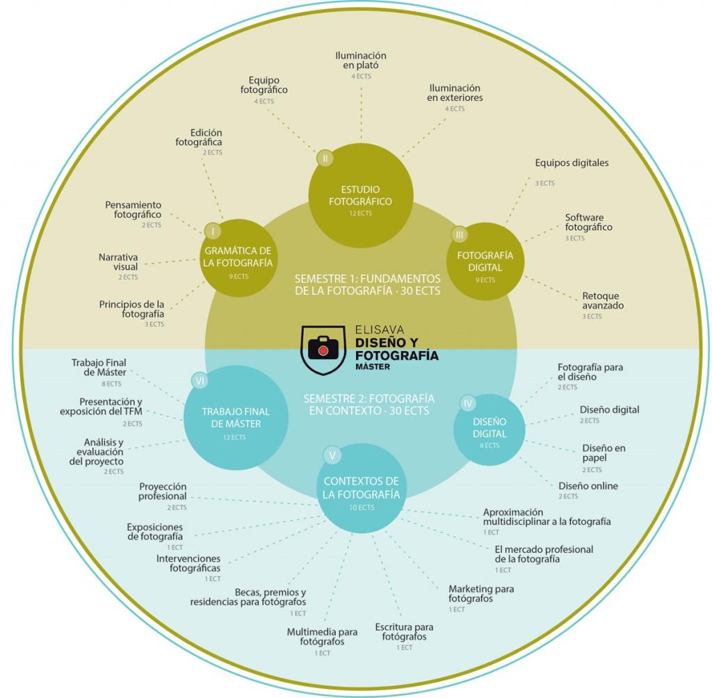 Infografía de asignaturas